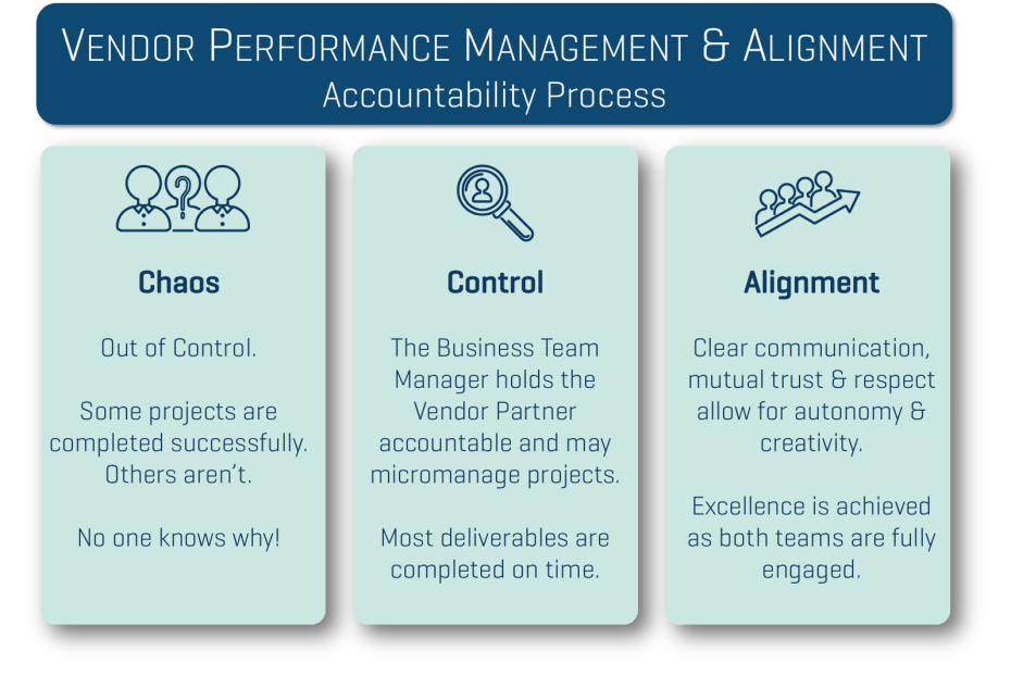 Chaos to Alignment - Accountability Process
