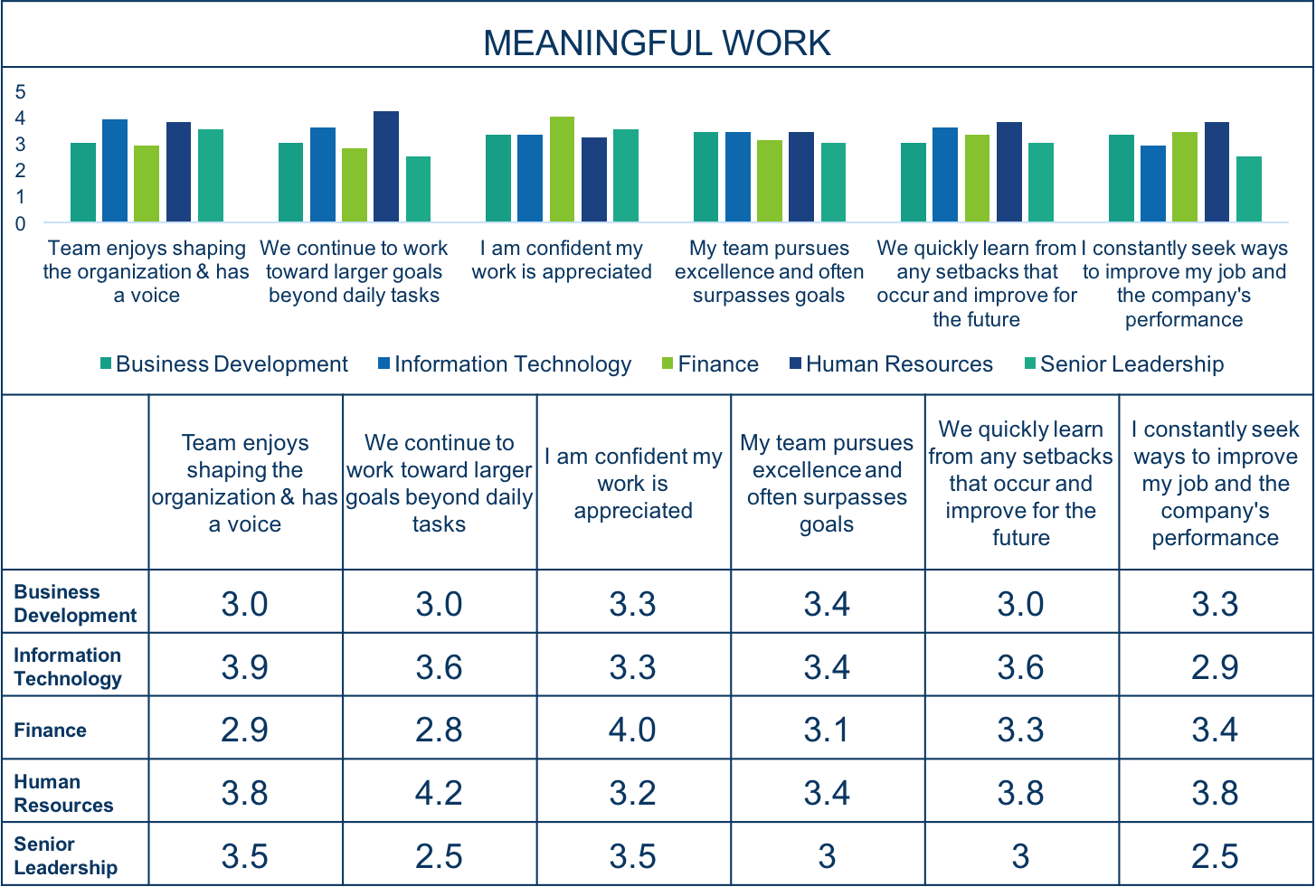 Employee Engagement Survey Results   Meaningful Work