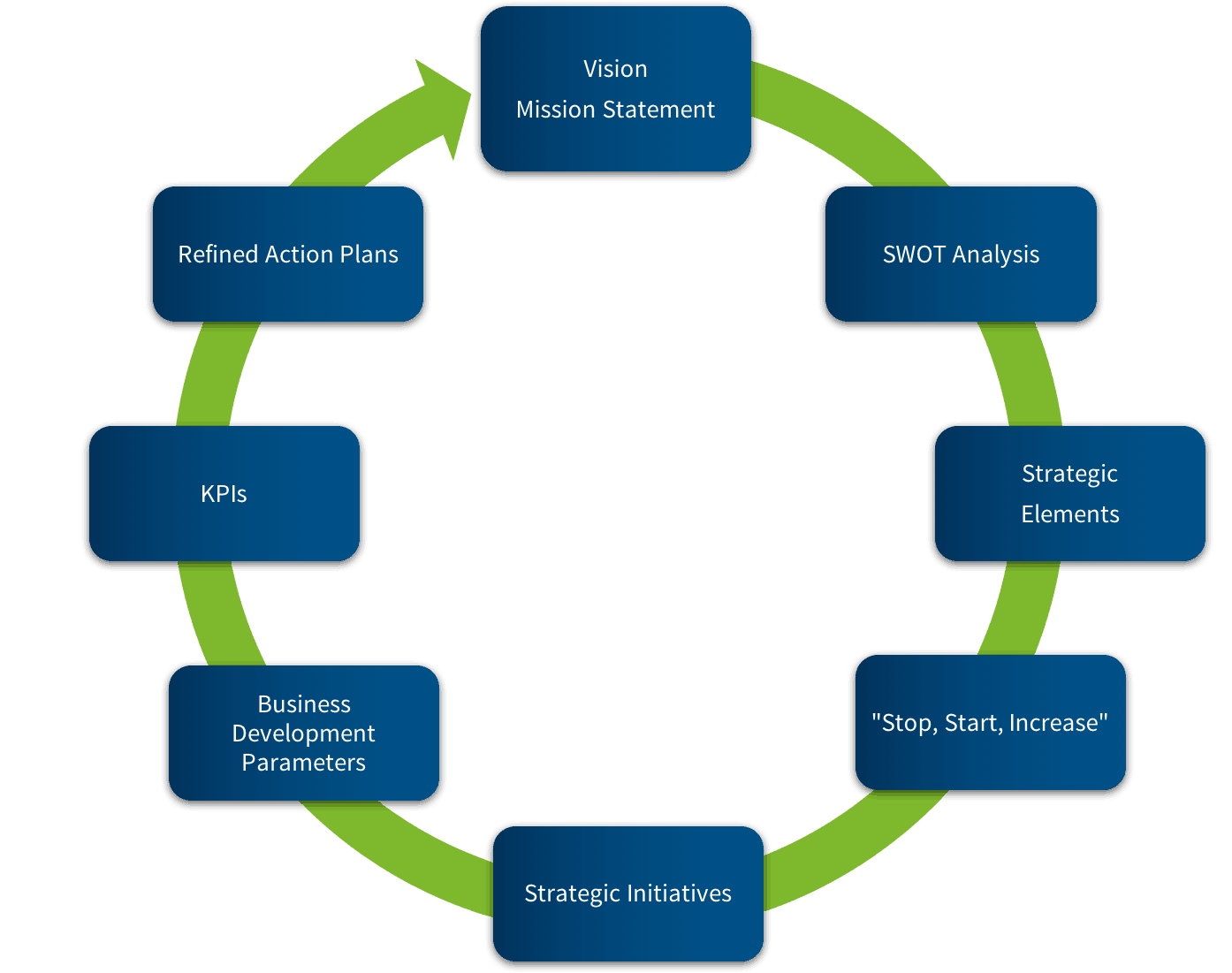 strategic process as input for future decision making This decision-making process is designed to: input from special the participation of citizens in the strategic planning process gets them involved and.